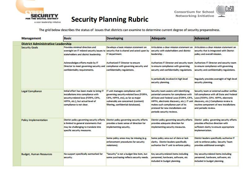 Security Planning Rubric